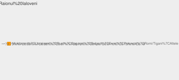 Nationalitati Raionul Ialoveni